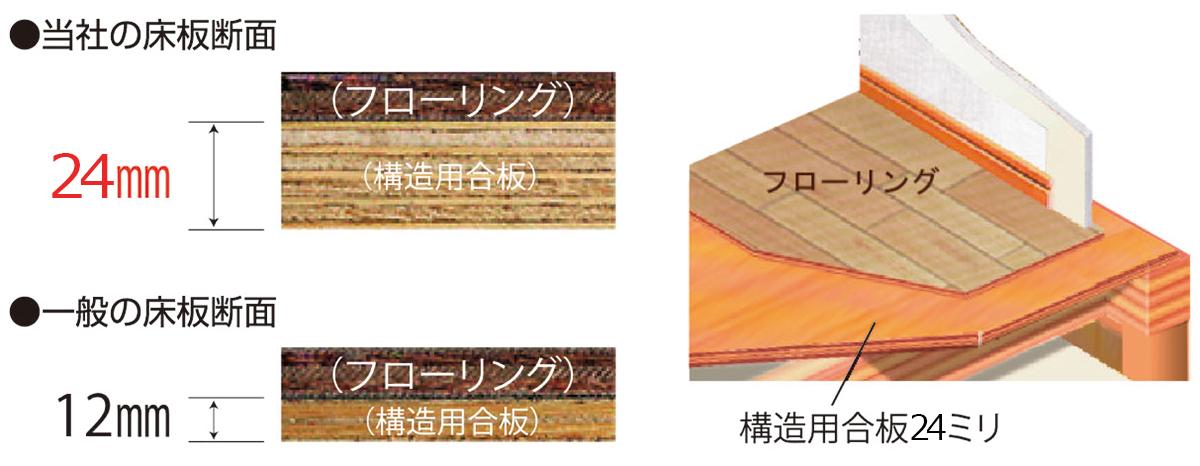 棲家スマートプラスの剛床構造