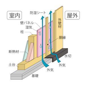 棲家スマートプラスの外壁通気工法